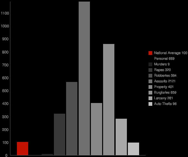 Lecompte LA Crime Statistics