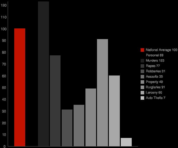 Strathmore CA Crime Statistics