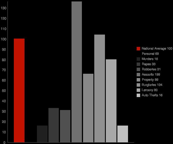 Ideal GA Crime Statistics