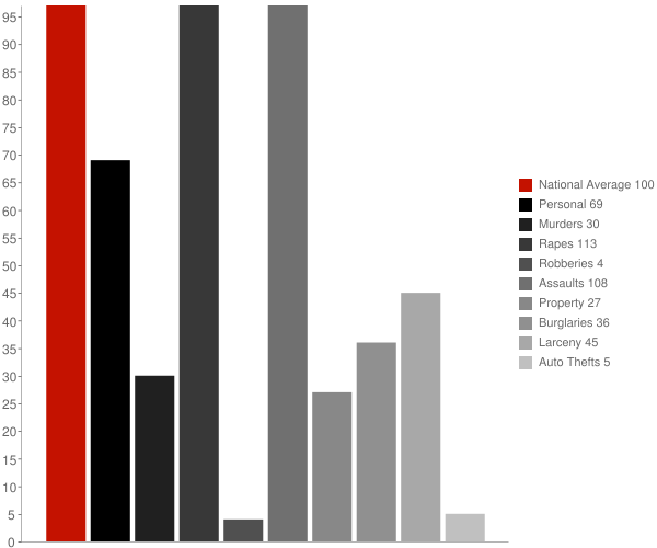 Independence CA Crime Statistics