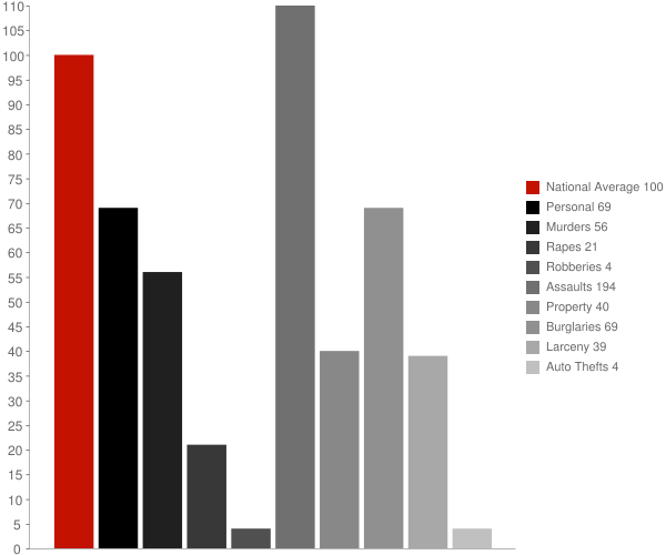 Jefferson Heights NY Crime Statistics