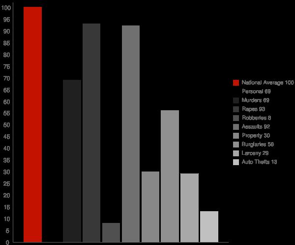 Sutter CA Crime Statistics