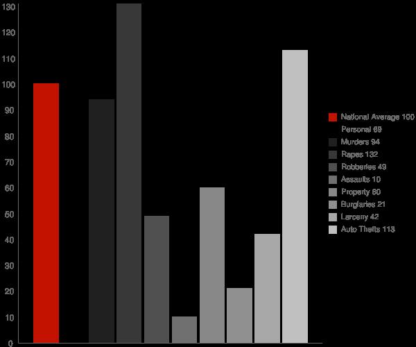 Irondale GA Crime Statistics