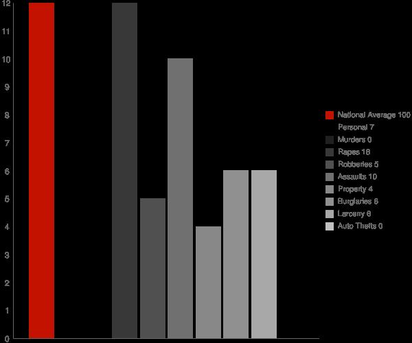 Deering AK Crime Statistics