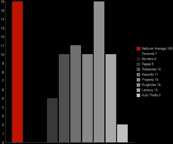 Enigma GA Crime Statistics