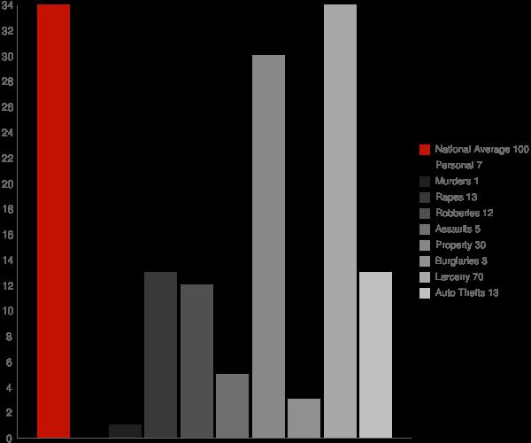 Freetown IN Crime Statistics