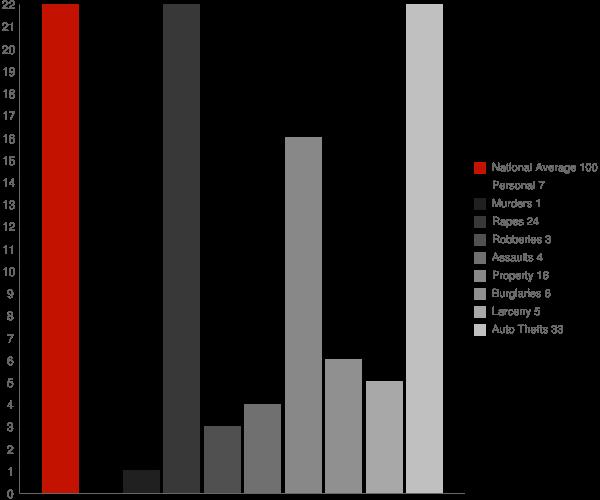 Larsen Bay AK Crime Statistics