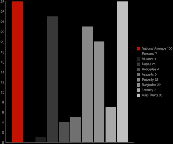 Kendrick ID Crime Statistics