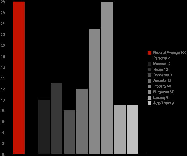 Newfane VT Crime Statistics