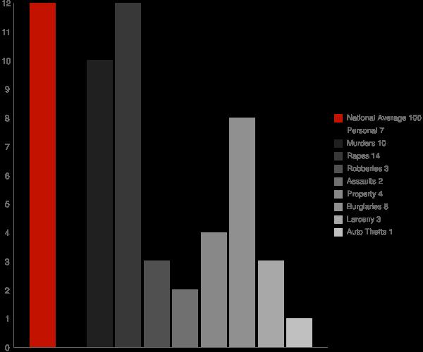 Salcha AK Crime Statistics