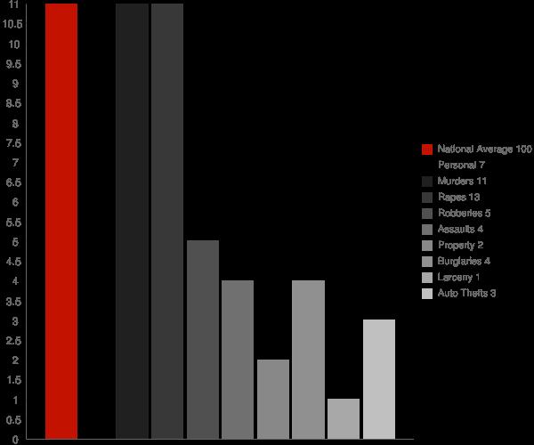 Liberty IN Crime Statistics