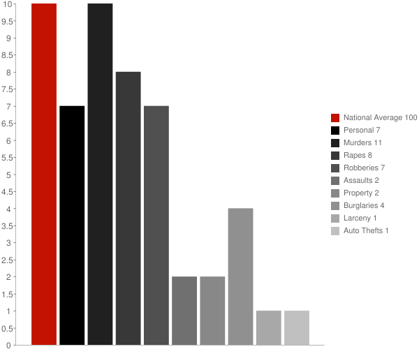 Ailey GA Crime Statistics