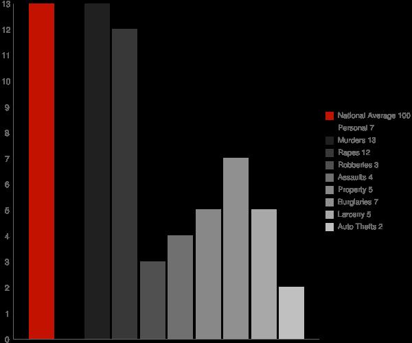 Waldron IN Crime Statistics