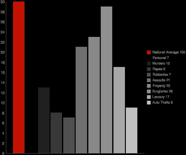 Hartland VT Crime Statistics
