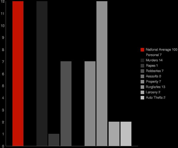 Kipnuk AK Crime Statistics