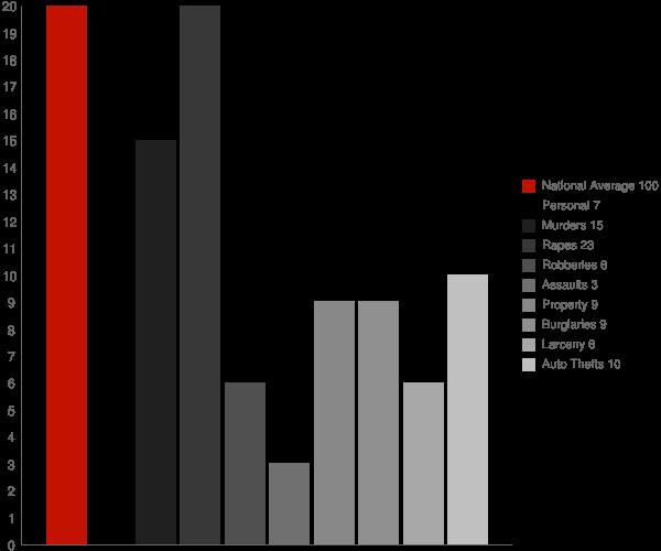 Gilby ND Crime Statistics