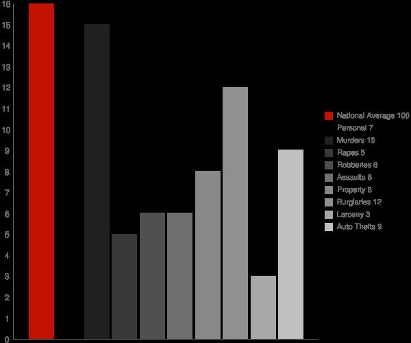 Hackleburg AL Crime Statistics
