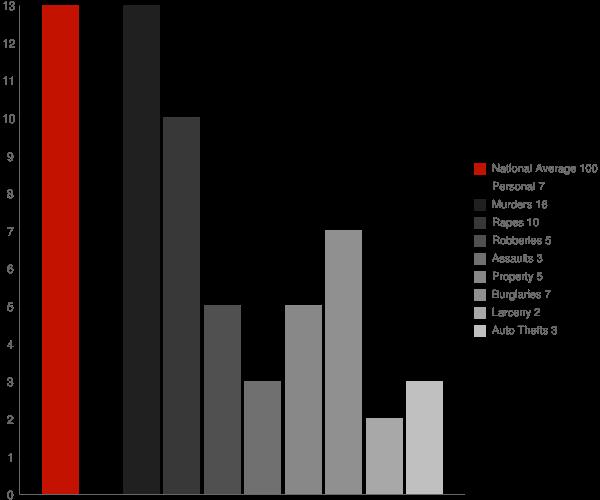Millport AL Crime Statistics