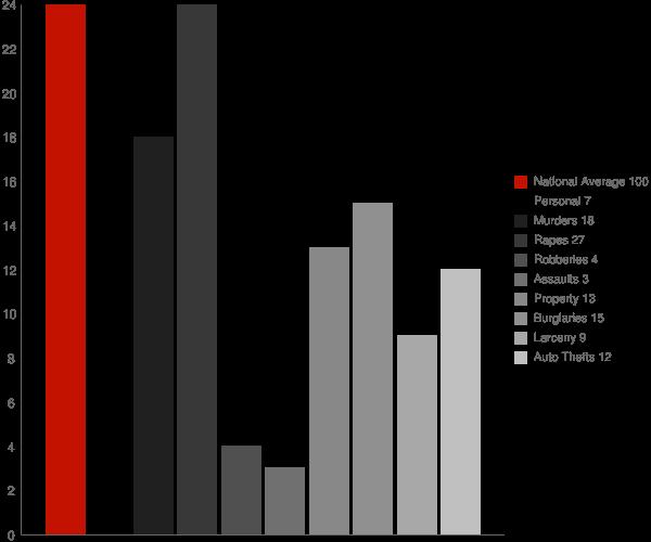 Manvel ND Crime Statistics