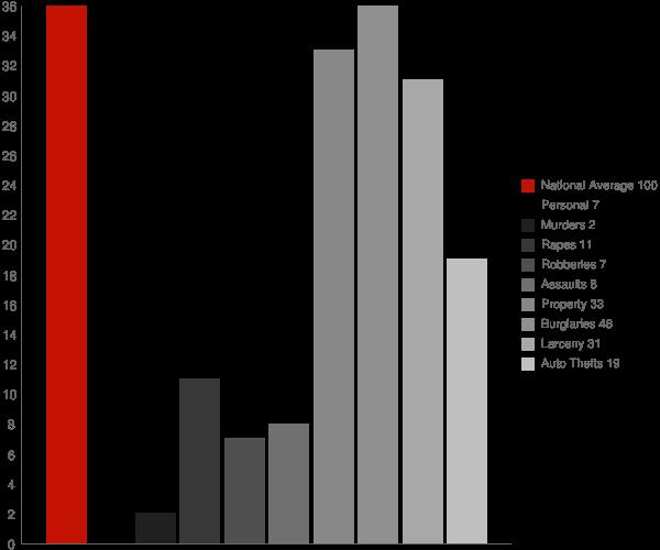 Kingwood WV Crime Statistics