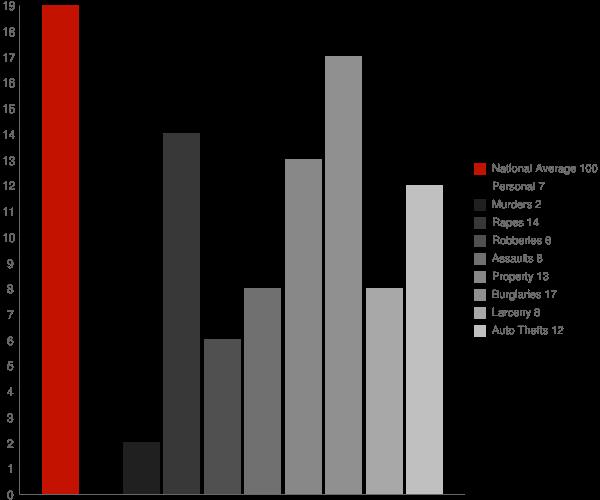 Pickens WV Crime Statistics