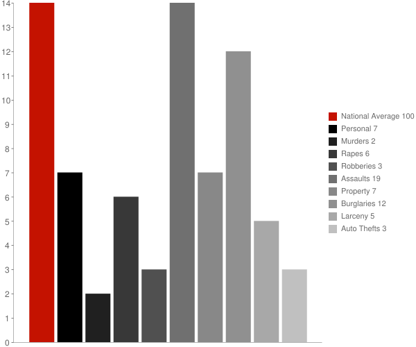 Montrose WV Crime Statistics