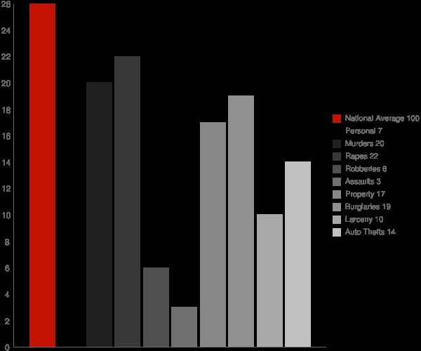 Emerado ND Crime Statistics
