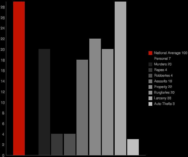 Swanton VT Crime Statistics