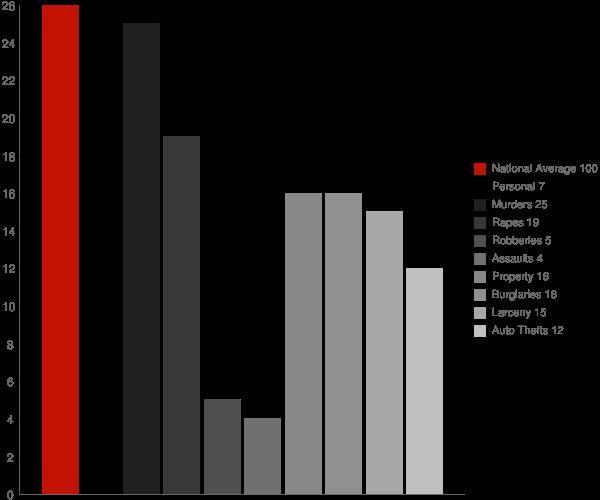 Surrey ND Crime Statistics