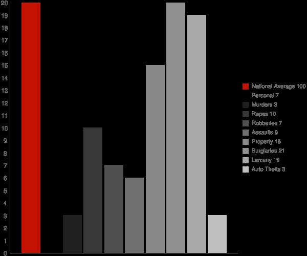 Mayfield NY Crime Statistics
