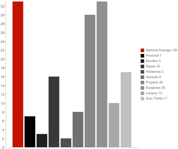 Galloway WV Crime Statistics