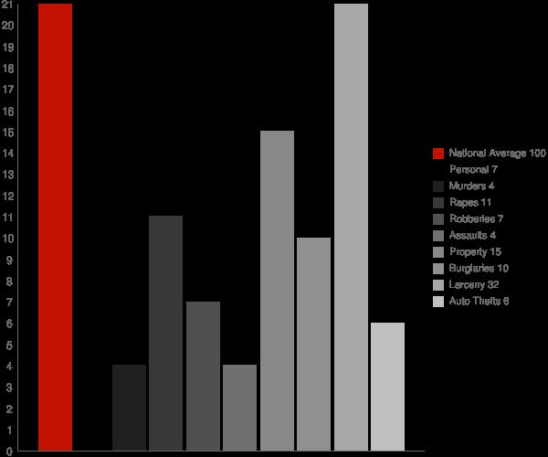 Port Dickinson NY Crime Statistics