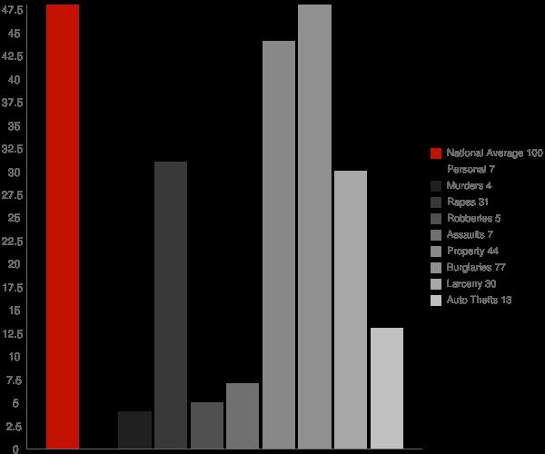 Heimdal ND Crime Statistics