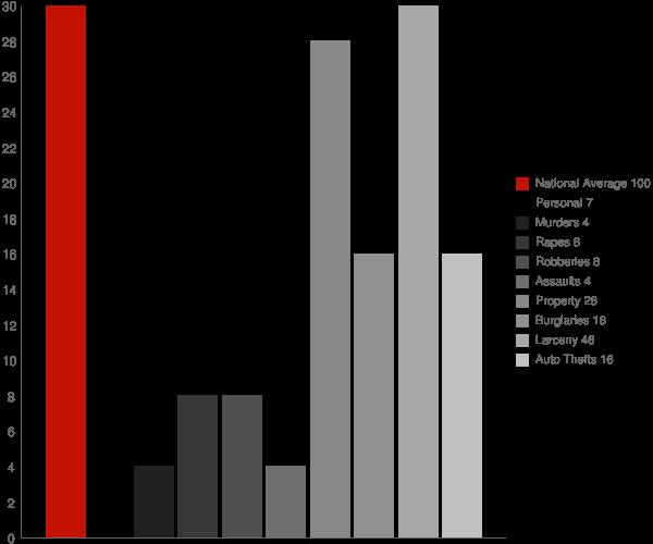 Scarsdale NY Crime Statistics
