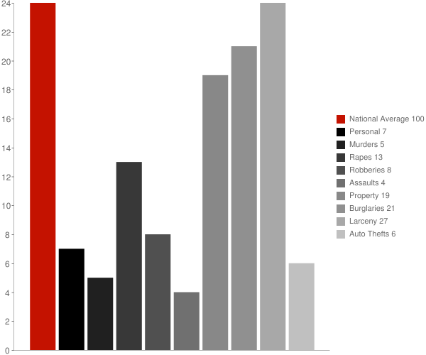 Rockwell NC Crime Statistics