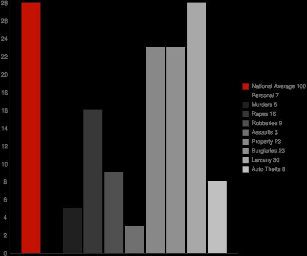 Muskego WI Crime Statistics