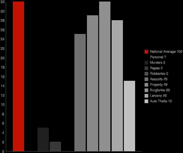 Sand Point AK Crime Statistics