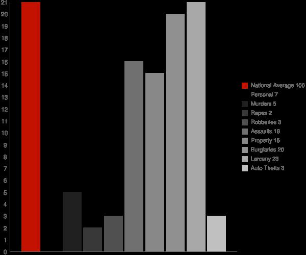 Argyle NY Crime Statistics