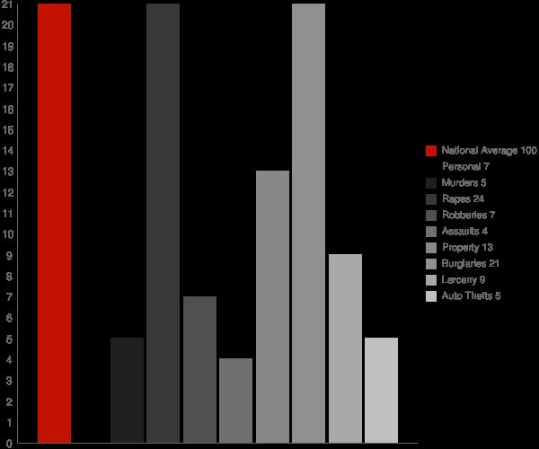 Mantachie MS Crime Statistics