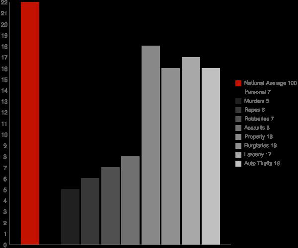 Kensington NY Crime Statistics