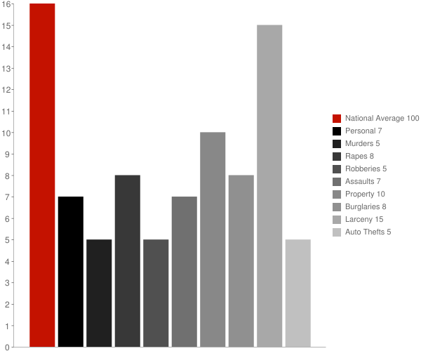Valley Cottage NY Crime Statistics
