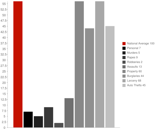 Spencer ID Crime Statistics