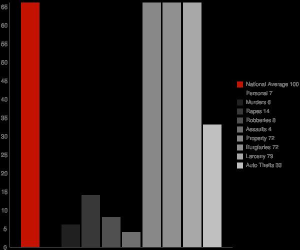 Forestville WI Crime Statistics
