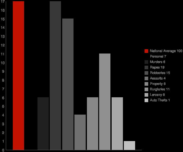 Toomsuba MS Crime Statistics