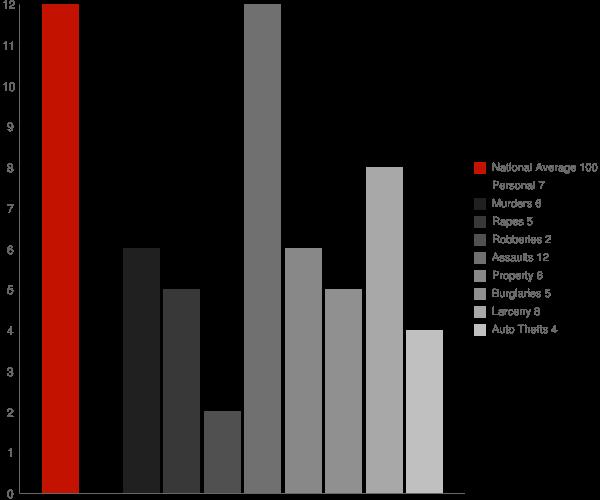Dannemora NY Crime Statistics