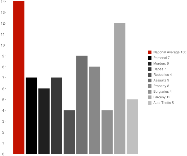 Lake Mohegan NY Crime Statistics