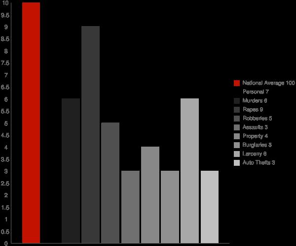 Heritage Hills NY Crime Statistics