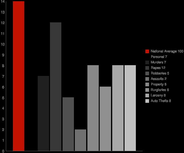 Funny River AK Crime Statistics