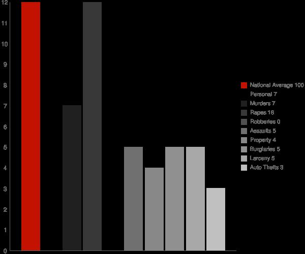 Windfall City IN Crime Statistics