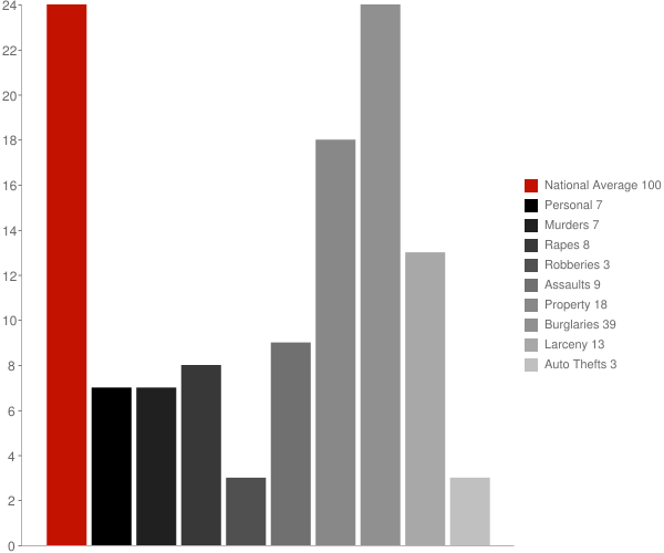 Danielsville GA Crime Statistics